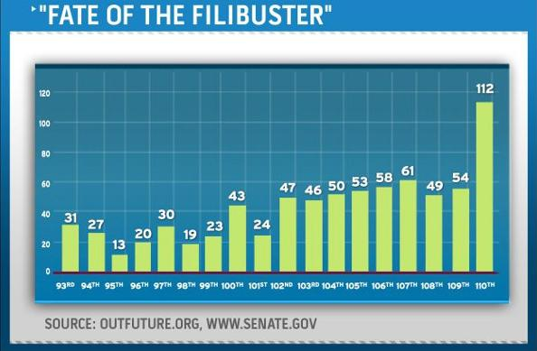 Senate Stuck in Quicksand of Record Filibusters (1/3)
